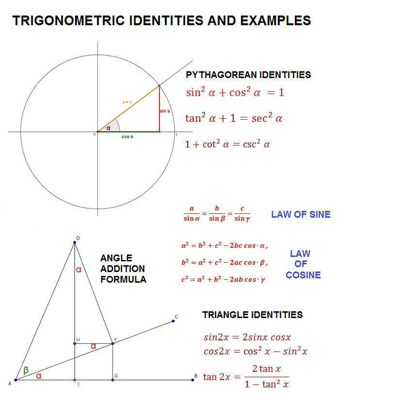 trigonometric identities and examples