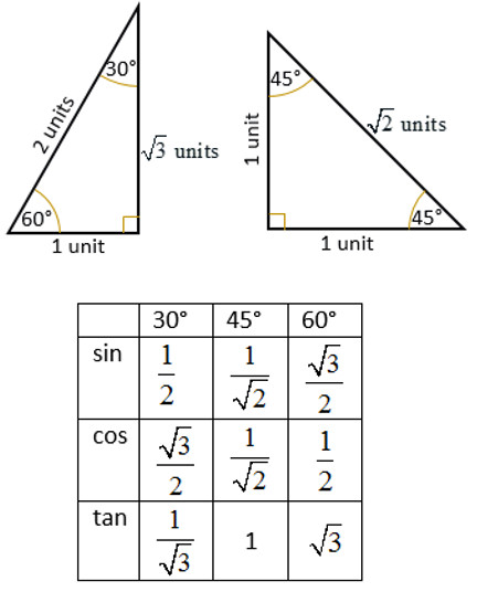 trig ratio special angles