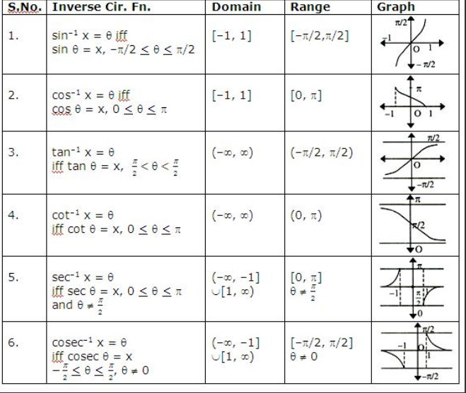 Graphing Trig Functions Worksheet With Answers shot Enchanting