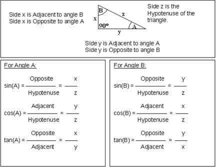 Which trig ratio Activity worksheet by purpleak Teaching