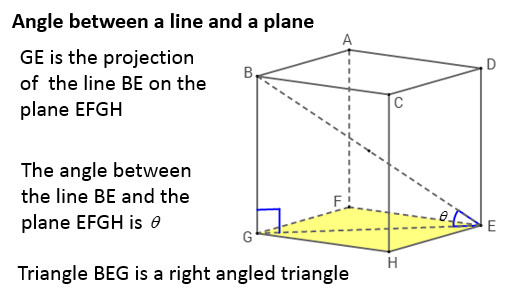 3D Trigonometry solutions examples videos worksheets games activities