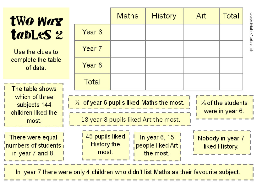using two way tables Worksheet