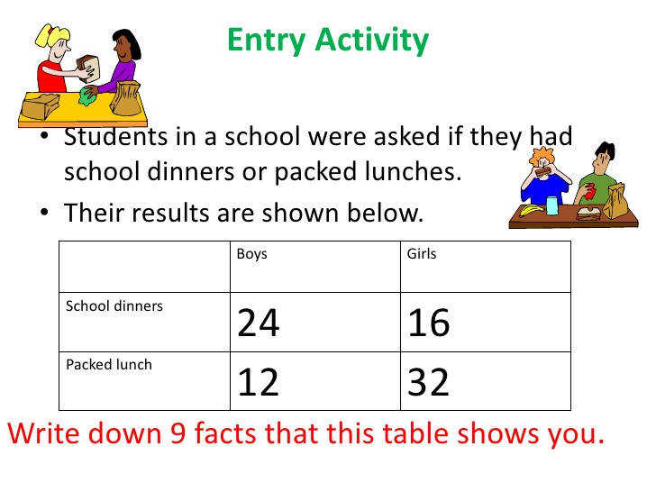 Two way table group work and probability Entry Activity • Students in a school were asked if they had school dinners or packed