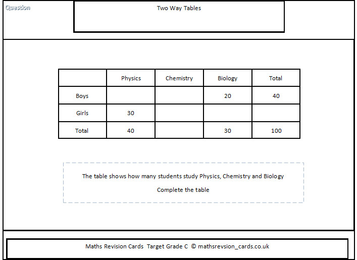 Maths Revision two way table