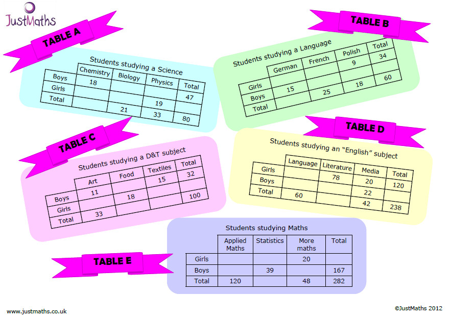 Two way tables … not just any old activity and worksheet