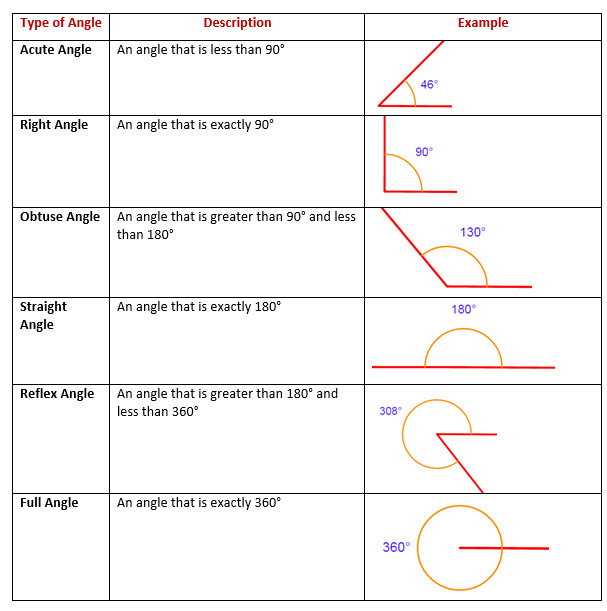 types of angles worksheet. Black Bedroom Furniture Sets. Home Design Ideas