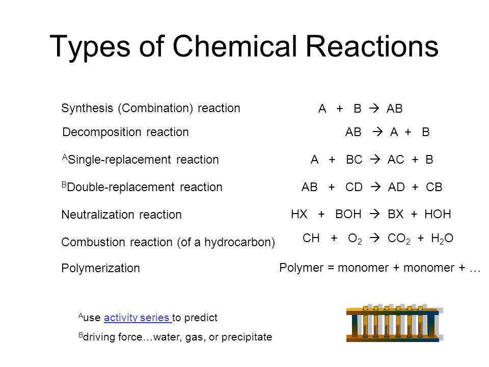 types of chemical reactions worksheet. Black Bedroom Furniture Sets. Home Design Ideas