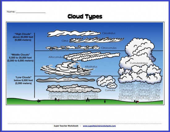 stw social media cloud types