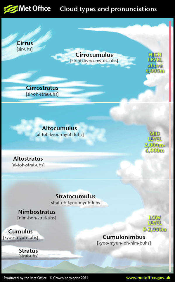 cloud types and pronunciations for cloud spotting dd789fb9