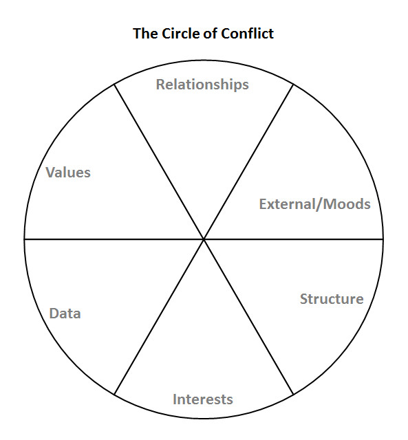 The Circle of Conflict