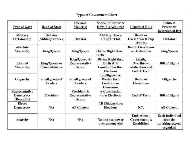 American Gov Discussion Forms Government 2 3 2014 Mr American Government Lesson Plans Lesson Plan