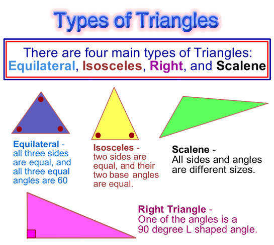 Triangle Types Classifying Triangles