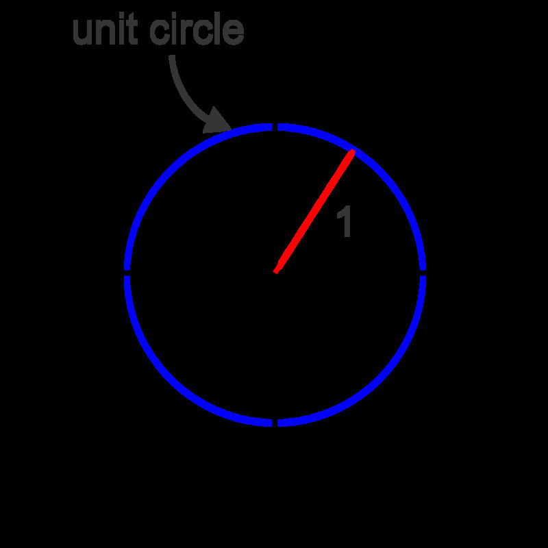 Conversion between Degrees and Radians Read Trigonometry