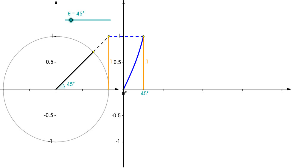 Unit Circle With Tangent Material Cf6kyjeb See Divine View Worksheet