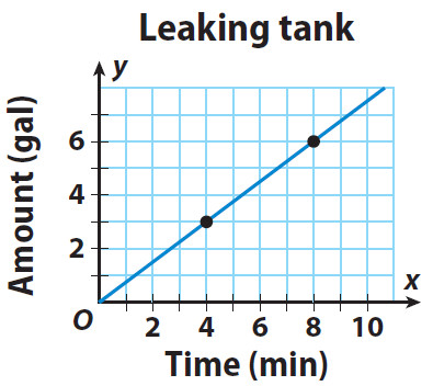 The graph shows the rate at which water is leaking from a tank