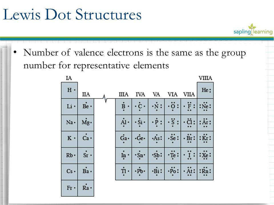 Lewis Dot Structures Number of valence electrons is the same as the group number for representative