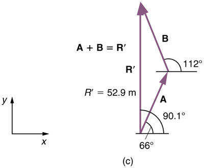 A vector A inclined at sixty six degrees with horizontal is shown From the head