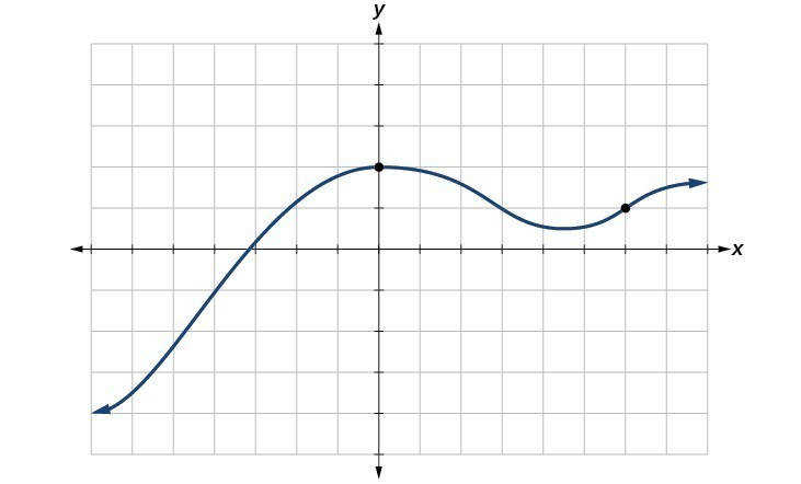 Graph of a polynomial Figure 11 The vertical line test