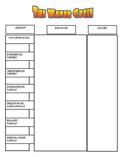 The Water Cycle Printable Concept Chart