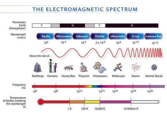 Electromagnetic Spectrum Content Science Pinterest