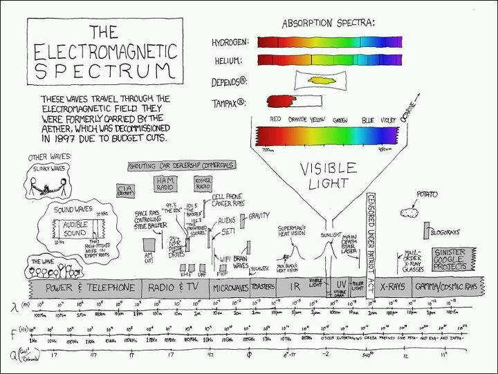 the plete electromagnetic wave spectrum