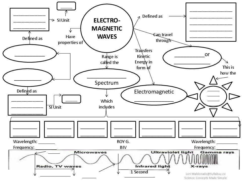 Awareness Waves Concept Map Lesson Plan Sylla co