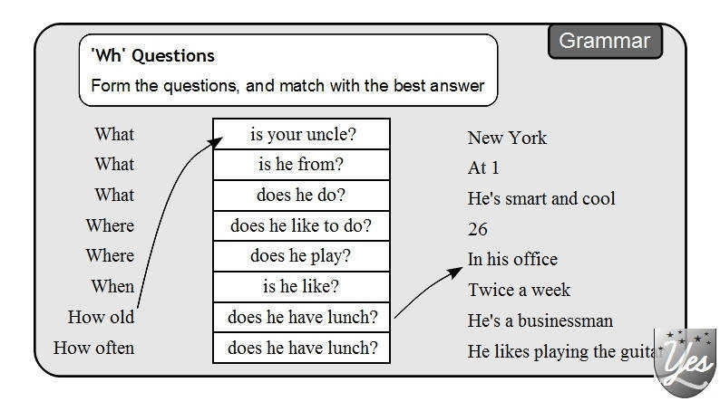 Brilliant Ideas of Wh Questions Worksheets Free Also Job Summary