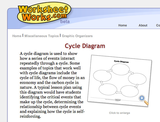What a cycle diagram is and ways to use it Cycle diagram description Worksheet Works