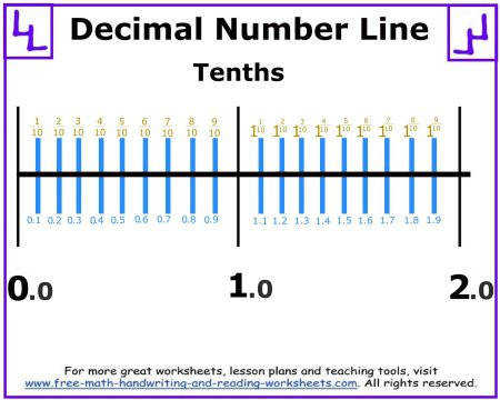Printable decimal number line worksheets covering fractions whole numbers and negative numbers