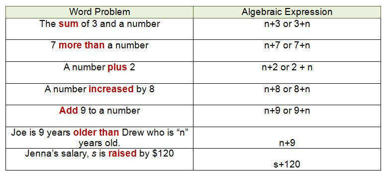Algebraic Expressions and Key Words for the Addition Operation