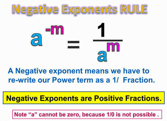 Negative Exponents 3
